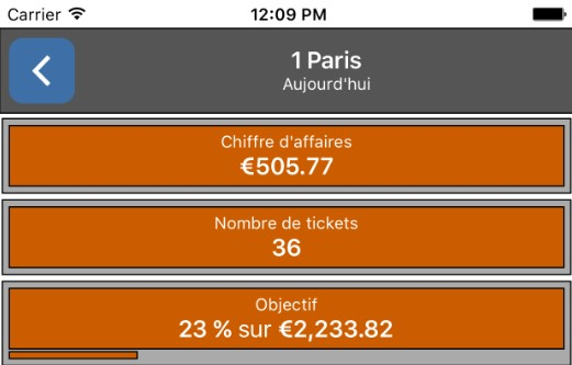 application mobile chiffre affaires, tickets, objectif magasin