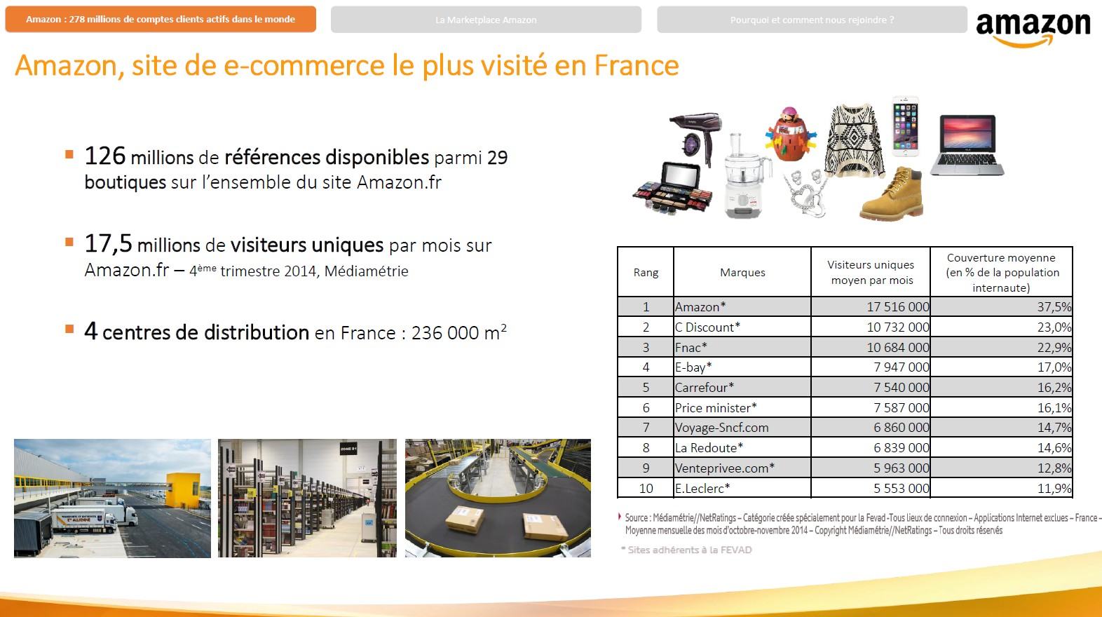 amazon e-commerce france