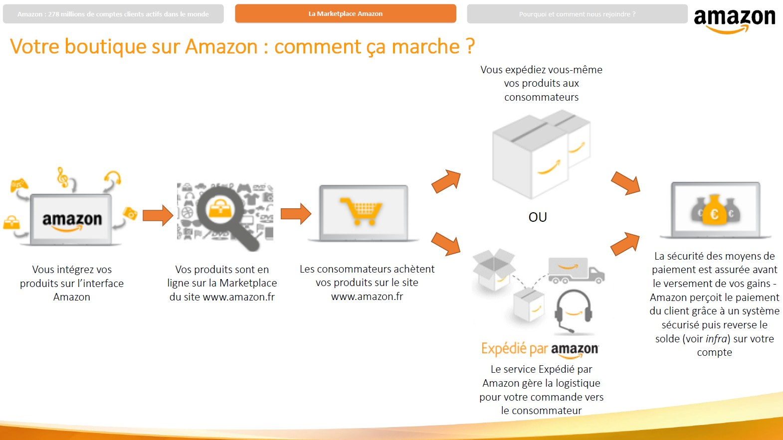 amazon mode emploi