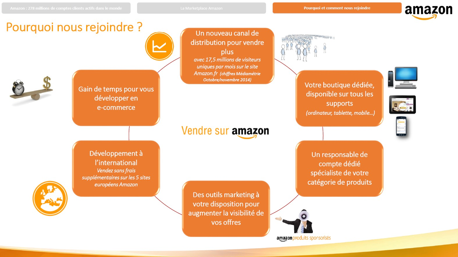 amazon pourquoi